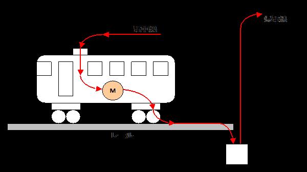 電車線電流