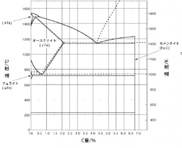 炭素鋼の状態図