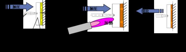 HPボンド溶接工法の原理
