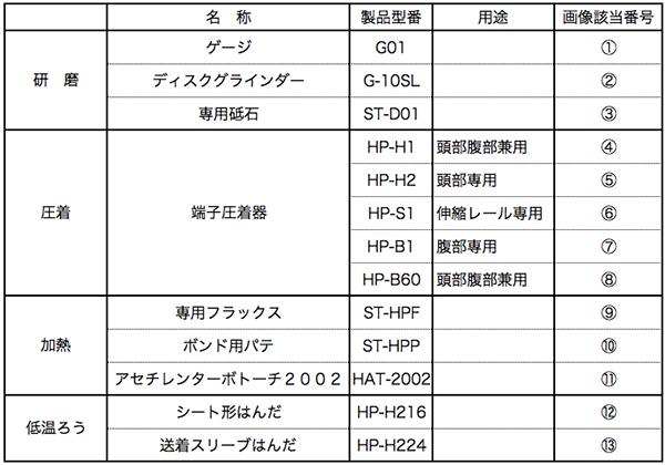 工具及び材料規格表